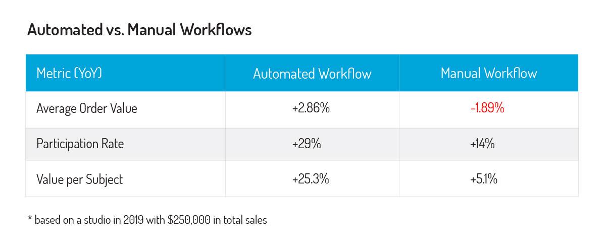 Smart Workflow proof data